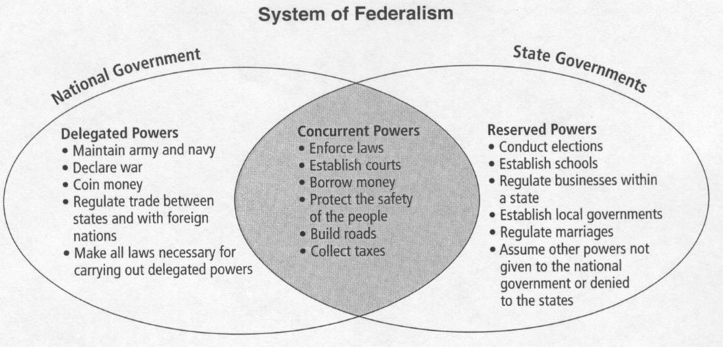 the functions and functioning of the federalism system in united states